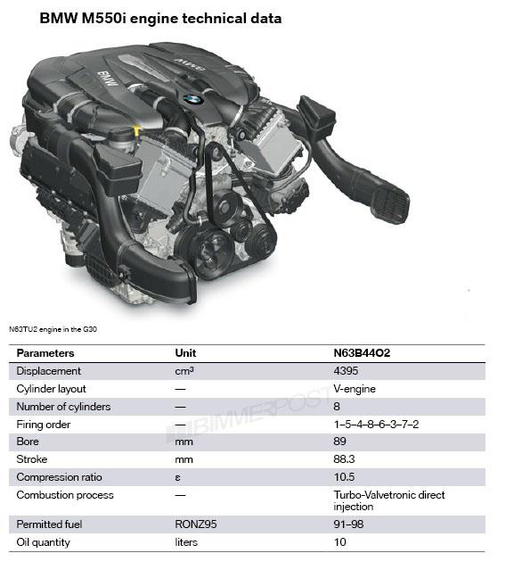 bmw 330xi engine diagram bmw 750li engine diagram g30 m550i n63 engine power curve diagram shows improvement ... #14