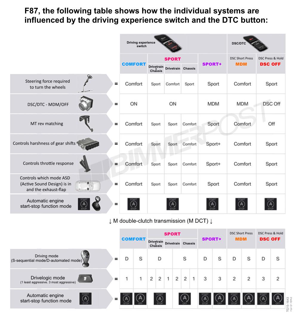 Name:  BMW-Drive-Modes-DTC-Chart.png Views: 17114 Size:  373.3 KB